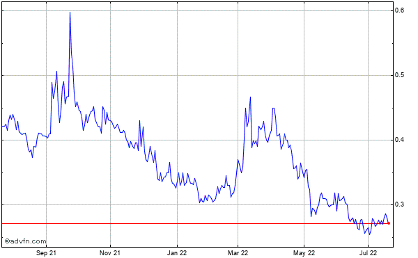 Northern Dynasty Minerals Ltd Historical Stock Chart October 2013 to October 2014