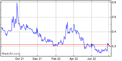 Northern Dynasty Minerals Ltd Historical Stock Chart May 2012 to May 2013