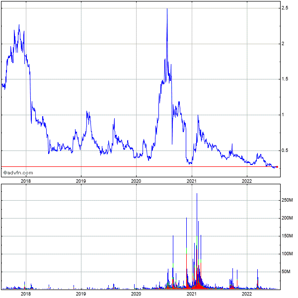 Northern Dynasty Minerals Ltd 5 Year Historical Stock Chart October 2009 to October 2014