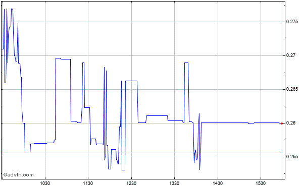 Novabay Pharmaceuticals, Inc. Intraday Stock Chart Thursday, 23 October 2014