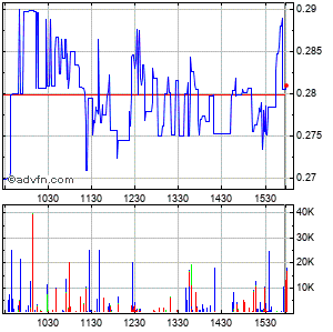 Novabay Pharmaceuticals, Inc. Intraday Stock Chart Sunday, 29 March 2015