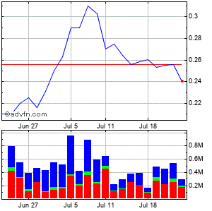 Novabay Pharmaceuticals, Inc. Monthly Stock Chart April 2013 to May 2013