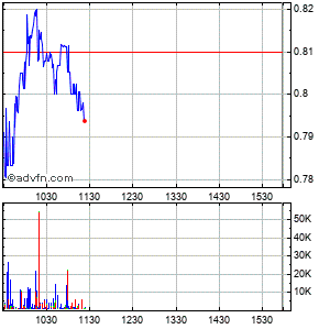 New Gold Intraday Stock Chart Monday, 20 October 2014