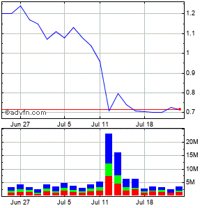 New Gold Monthly Stock Chart September 2014 to October 2014