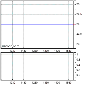 Northern Oil & Gas, Intraday Stock Chart Sunday, 31 August 2014