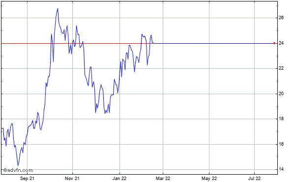 Northern Oil & Gas, Historical Stock Chart August 2013 to August 2014