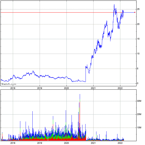 Northern Oil & Gas, 5 Year Historical Stock Chart August 2009 to August 2014