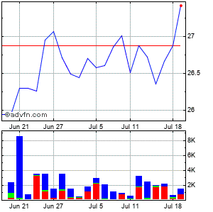 Apex Bioventures Acquisition Corp. Monthly Stock Chart April 2013 to May 2013