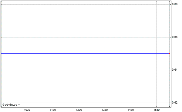 Pharmathene, Intraday Stock Chart Friday, 29 August 2014