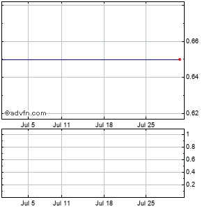 Pharmathene, Monthly Stock Chart June 2015 to July 2015