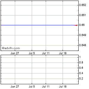 Pharmathene, Monthly Stock Chart April 2013 to May 2013