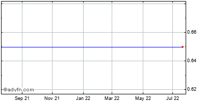 Pharmathene, Historical Stock Chart May 2012 to May 2013