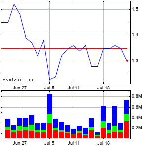 Platinum Grp. Metals Ltd Monthly Stock Chart April 2013 to May 2013