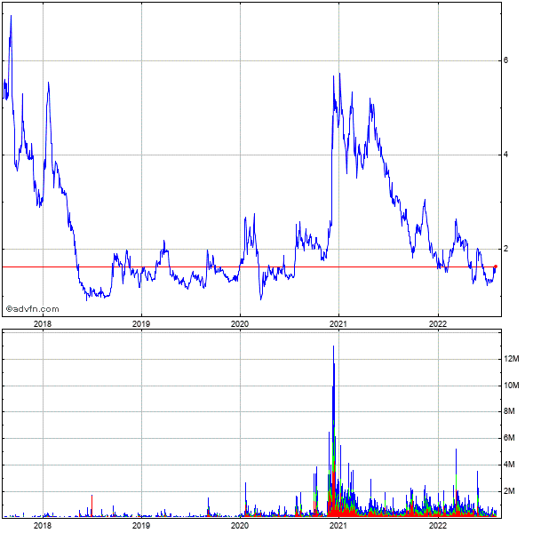 Platinum Grp. Metals Ltd 5 Year Historical Stock Chart May 2008 to May 2013