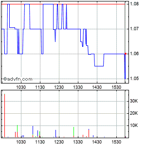 Protalix Biotherapeutics, Intraday Stock Chart Wednesday, 22 May 2013