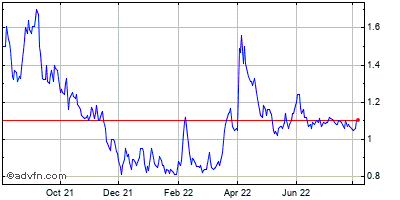 Protalix Biotherapeutics, Historical Stock Chart March 2014 to March 2015