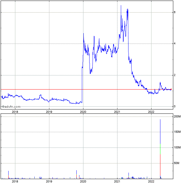 Protalix Biotherapeutics, 5 Year Historical Stock Chart May 2008 to May 2013
