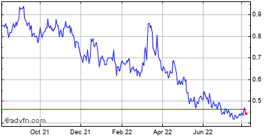 Paramount Gold and Silver Corp Historical Stock Chart March 2014 to March 2015