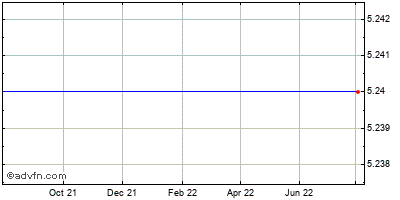 Rexahn Pharmaceuticals Historical Stock Chart June 2014 to June 2015