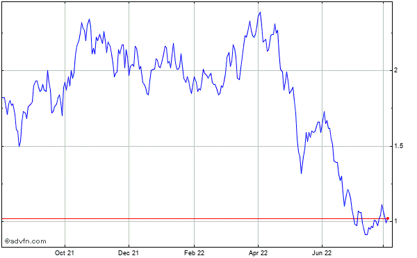 Taseko Mines Limited Historical Stock Chart September 2013 to September 2014