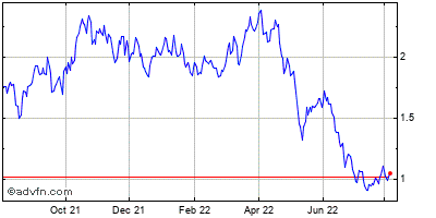 Taseko Mines Limited Historical Stock Chart March 2014 to March 2015