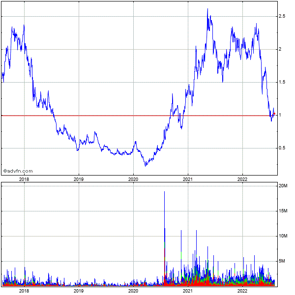 Taseko Mines Limited 5 Year Historical Stock Chart September 2009 to September 2014