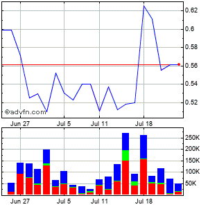 International Tower Hill Mines Ltd Monthly Stock Chart April 2013 to May 2013