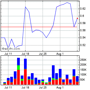 International Tower Hill Mines Ltd Monthly Stock Chart September 2014 to October 2014
