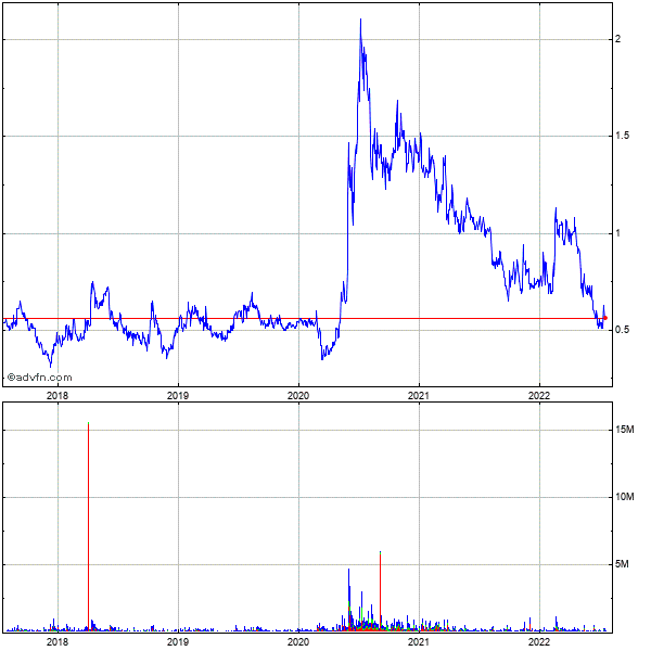International Tower Hill Mines Ltd 5 Year Historical Stock Chart October 2009 to October 2014