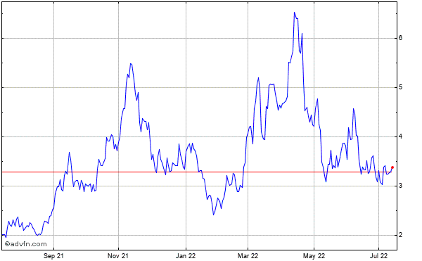 Uranium Energy Corp Historical Stock Chart May 2014 to May 2015