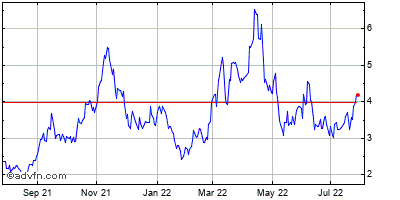 Uranium Energy Corp Historical Stock Chart February 2015 to February 2016