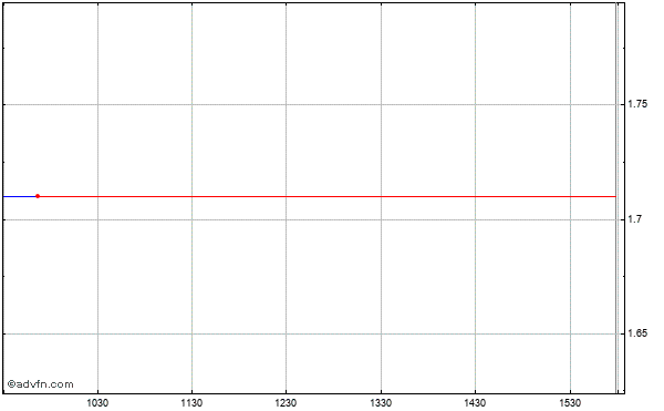 Uqm Technologies, Intraday Stock Chart Thursday, 18 September 2014