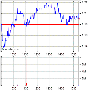 Ur-energy Intraday Stock Chart Friday, 24 May 2013
