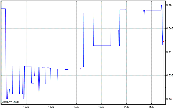 Vista Gold (new) Intraday Stock Chart Friday, 24 May 2013