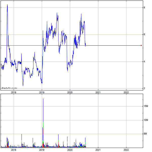 Virnetx Holding Corp. 5 Year Historical Stock Chart May 2008 to May 2013
