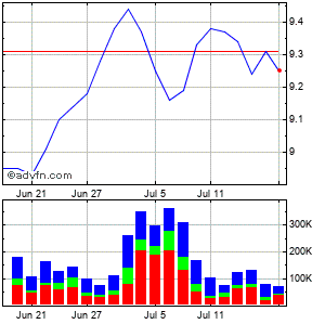 Van Kampen Advantage Municipal Income Trust Ii Monthly Stock Chart April 2013 to May 2013
