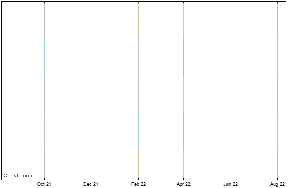 Vermont Pure Holdings, Ltd Historical Stock Chart January 2014 to January 2015
