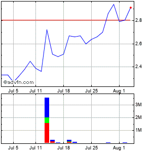 Widepoint Corp. Monthly Stock Chart April 2013 to May 2013