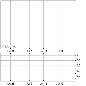 Wizzard Software Corp. Monthly Stock Chart July 2014 to August 2014