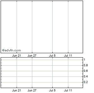 Ym Biosciences Inc. Monthly Stock Chart October 2014 to November 2014