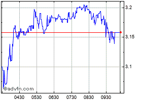 Intraday National Bank (CR) chart