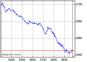 Intraday Ftse/Athex Large Cap chart