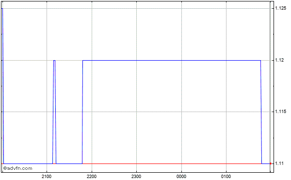Amcil Fpo Intraday Stock Chart Sunday, 21 September 2014
