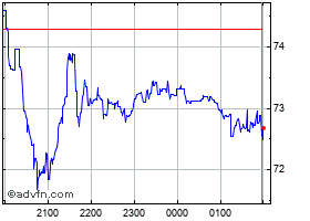 Intraday Blackmores chart