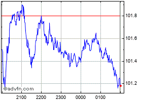 Intraday Commonwealth Bank Of Australia chart