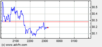 Perpetual Limited Intraday Stock Chart