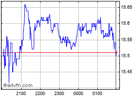 Intraday Reece Australia chart