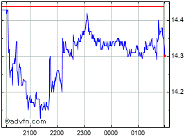 Intraday Sims Metal Management chart