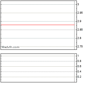Spark Infr Stapled Intraday Stock Chart Wednesday, 22 May 2013