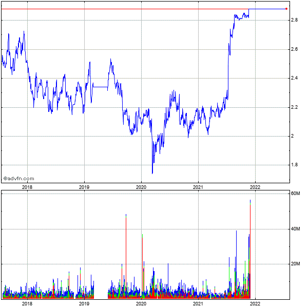 Spark Infr Stapled 5 Year Historical Stock Chart May 2008 to May 2013